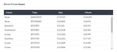 Где купить Bitcoin Private биржи