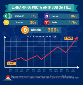 Перспективные криптовалюты в 2018 году