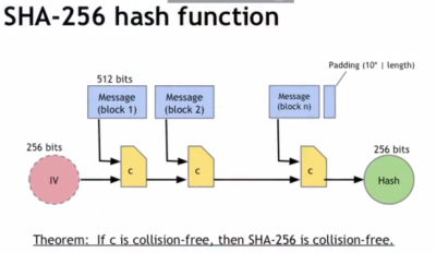 Добыча bitcoin cash - алгоритмы майнинга