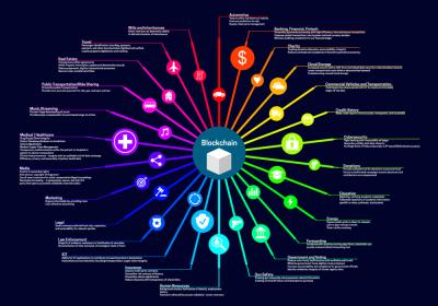Что такое blockchain и в чем суть этой технологии