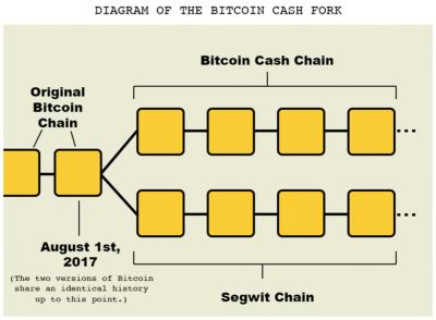 Детали форка bitcoin cash