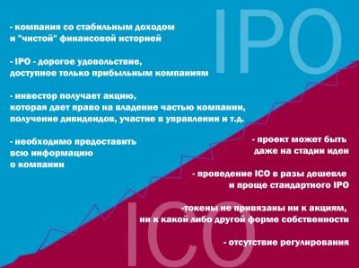 Отличия от IPO