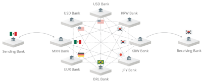 Примеры проектов на технологии blockchain фото