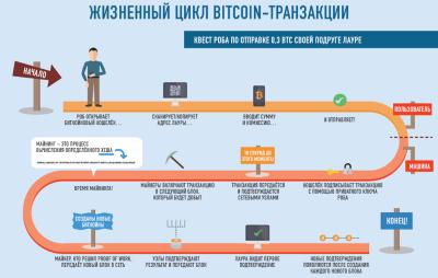 Время транзакции в блокчейне