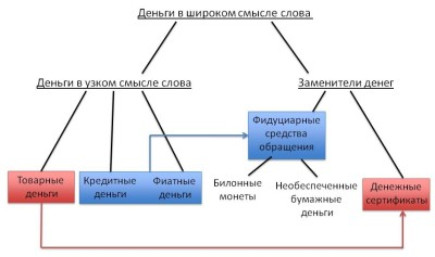 Эволюция денег или история фиата