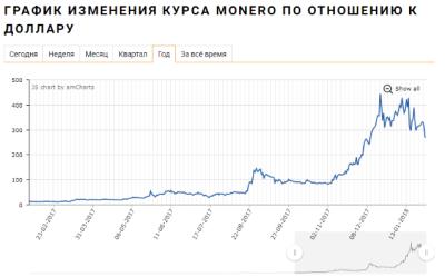 Курс monero XMR график