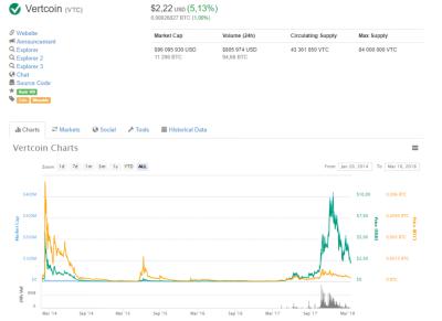 Курс Vertcoin VTC: график